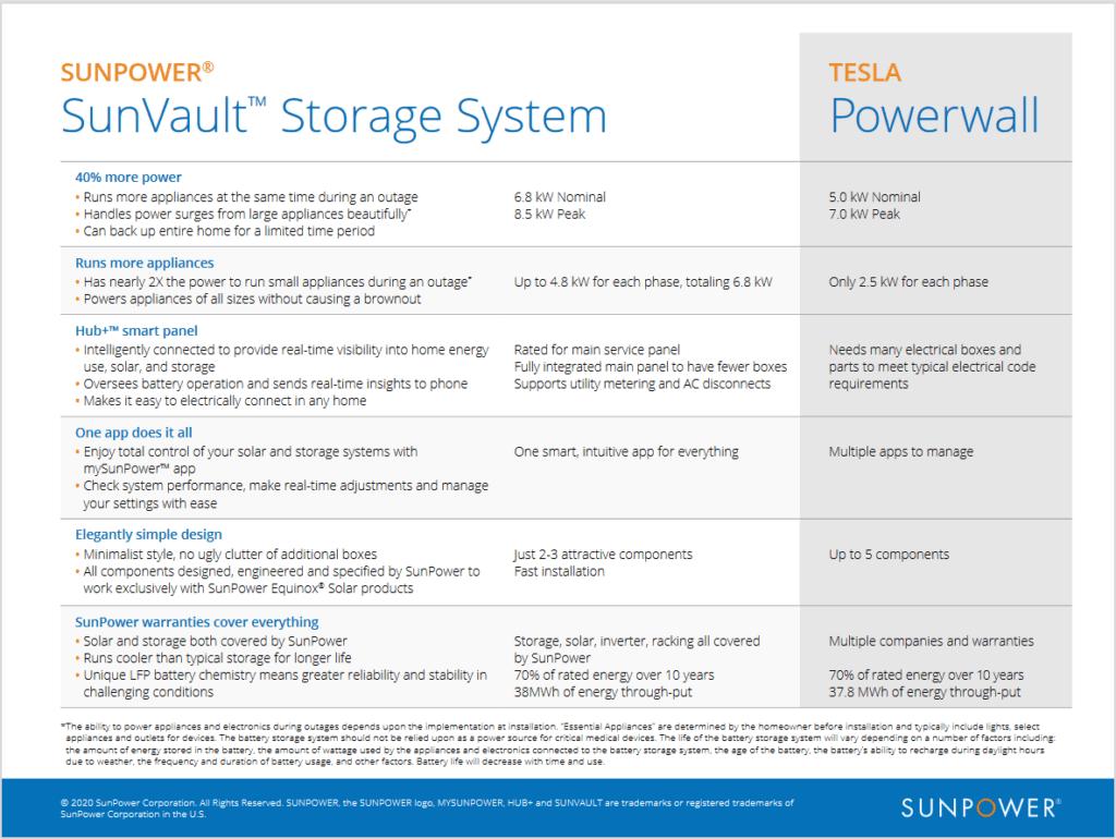 SunVault Storage System Info