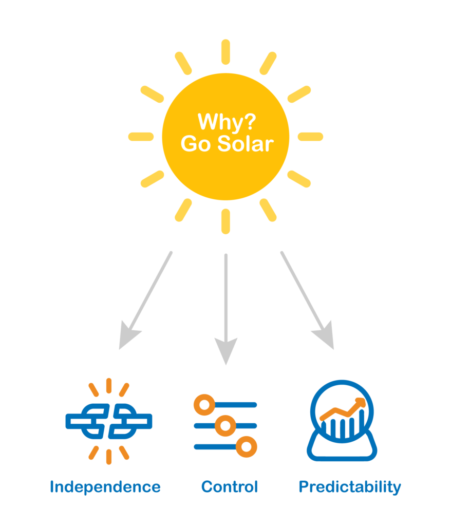 Why Go Solar graphic
